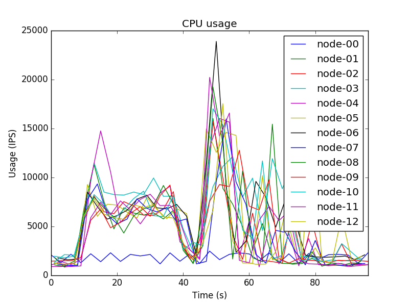 CPU Sum.