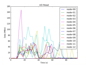 Disk usage of all the nodes of the cluster.