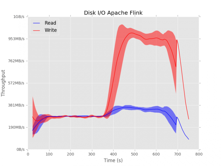 Disk usage during the TeraSort experiment for Apache Flink.