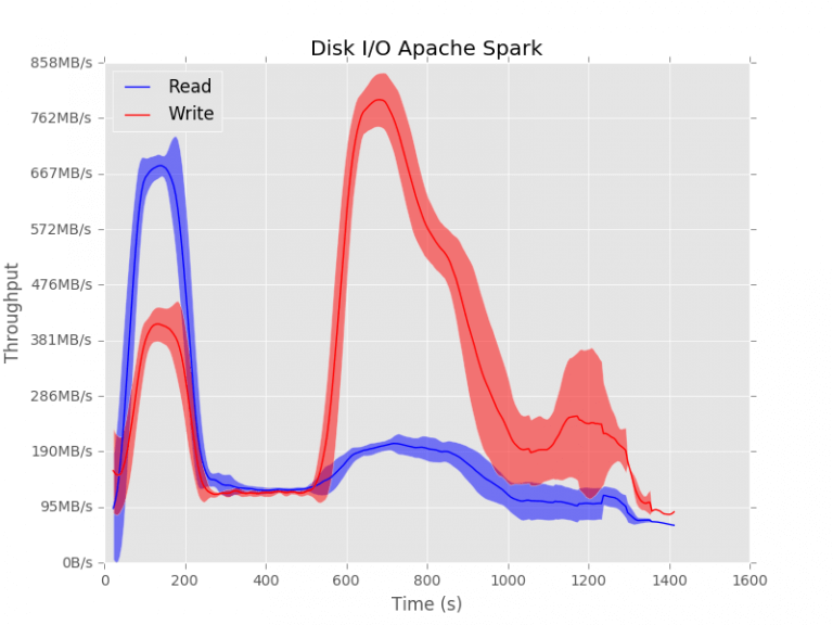 Disk usage during the TeraSort experiment for Apache Spark.