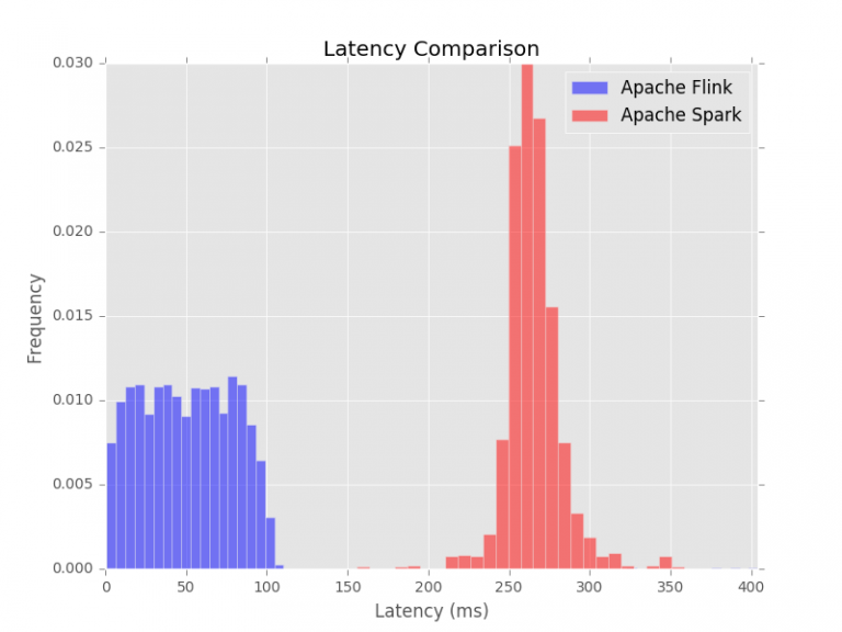 Latency of Apache Spark and Apache Flink.
