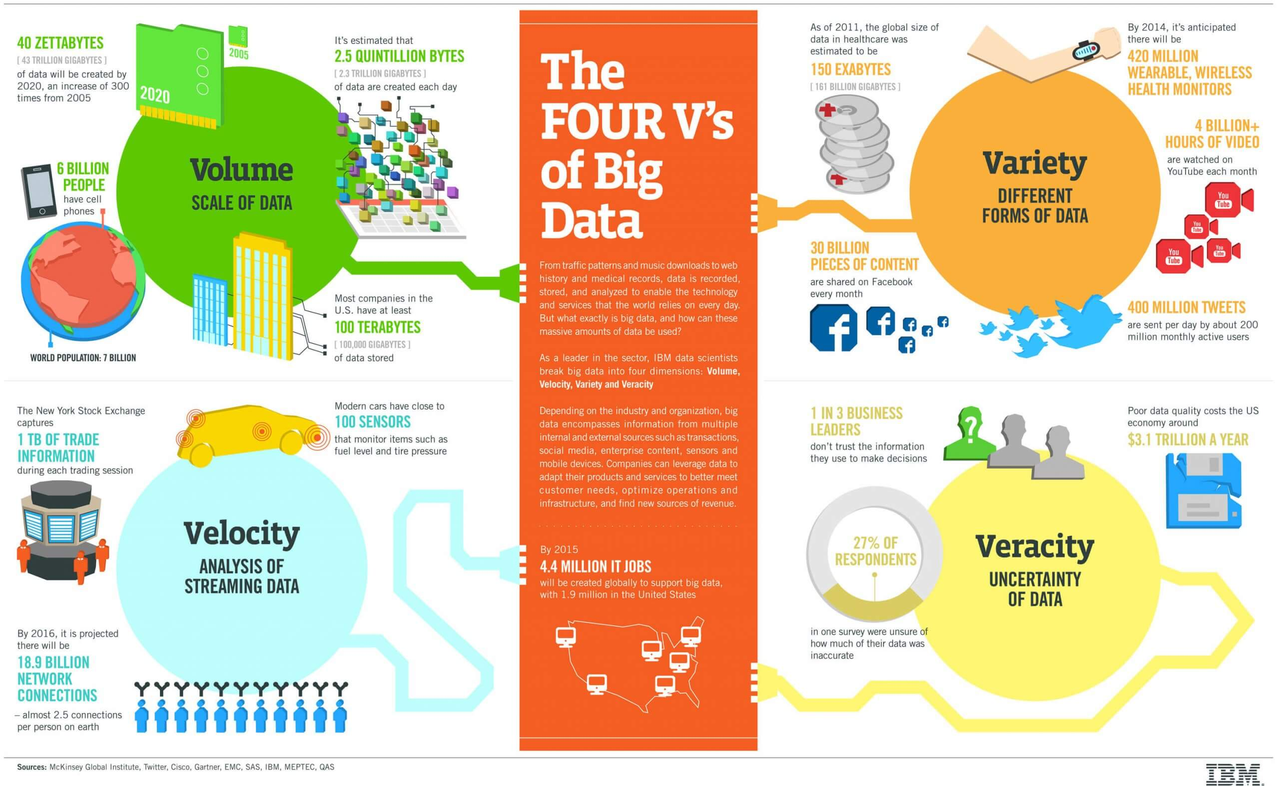 The 4 V's of Big Data.