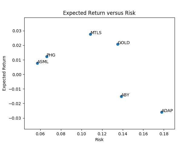 Expected return versus risk.