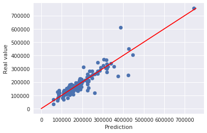 House Price Prediction using a Random Forest Classifier