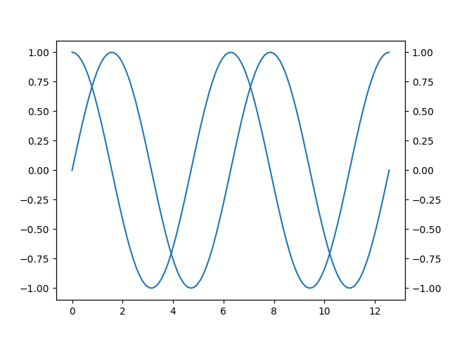 Plot of Sine and Cosine (version 2, combined x-axis).