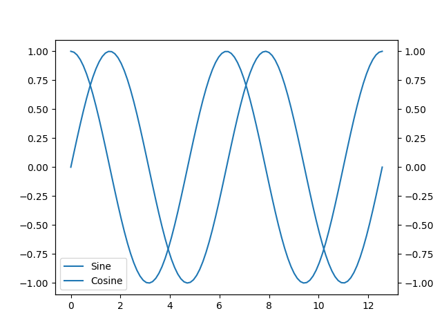 Plot of Sine and Cosine (version 3, added a legend).