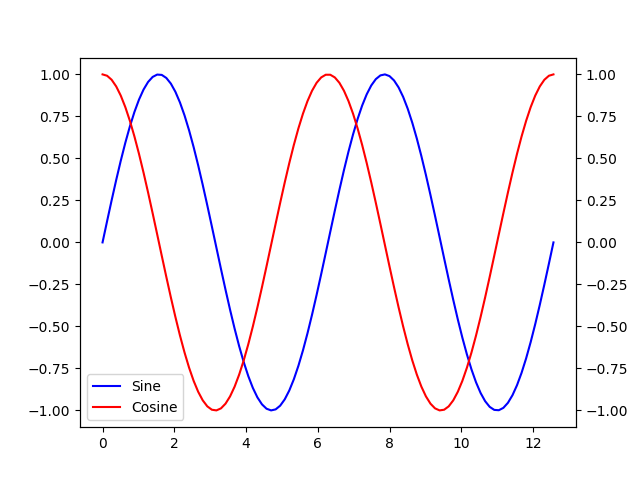 Plot of Sine and Cosine (version 4, added color).
