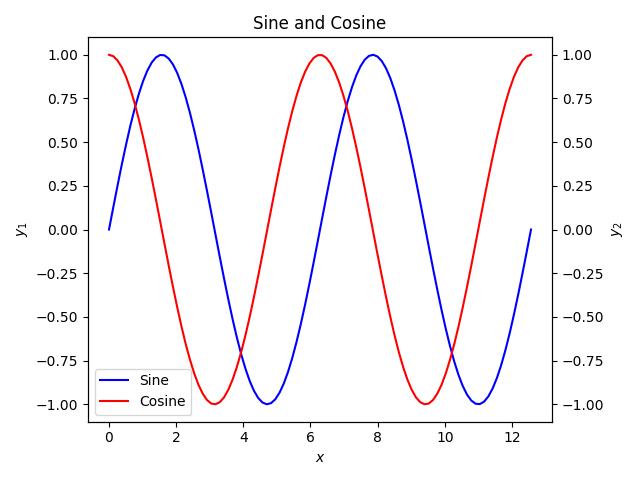 Plot of Sine and Cosine (version 5, added title and axis labels).