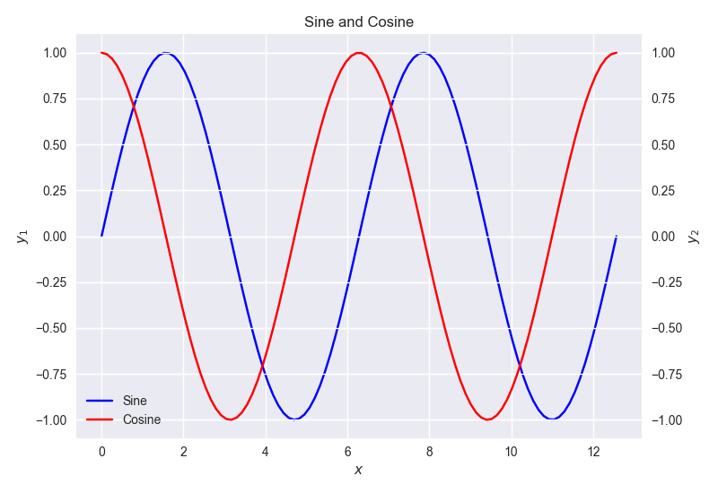 Plot of Sine and Cosine (version 6, using a different rendering style).