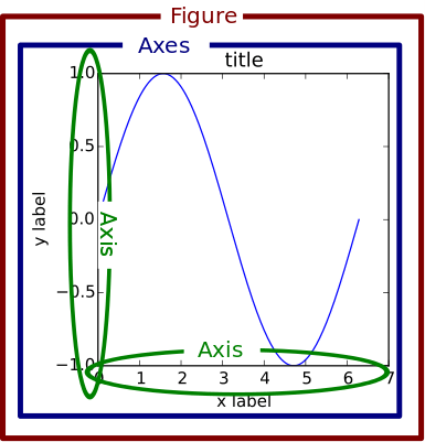 Figure, axes and axis.